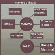 La differenza tra le domande fatte alla mamma e al papà….