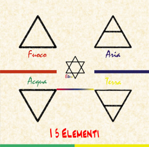 Playlist I 5 Elementi